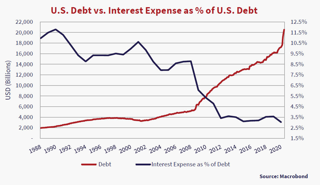 U.S Debt vs. Interest Expenses as % of U.S Debt. Graph source Macrobond. Y axis USD (billions)/Interest as % expense, X axis is 1988 to 2020. Red line is debt and trends upwards. Blue line is Interest rate as % of debt and trends downwards.