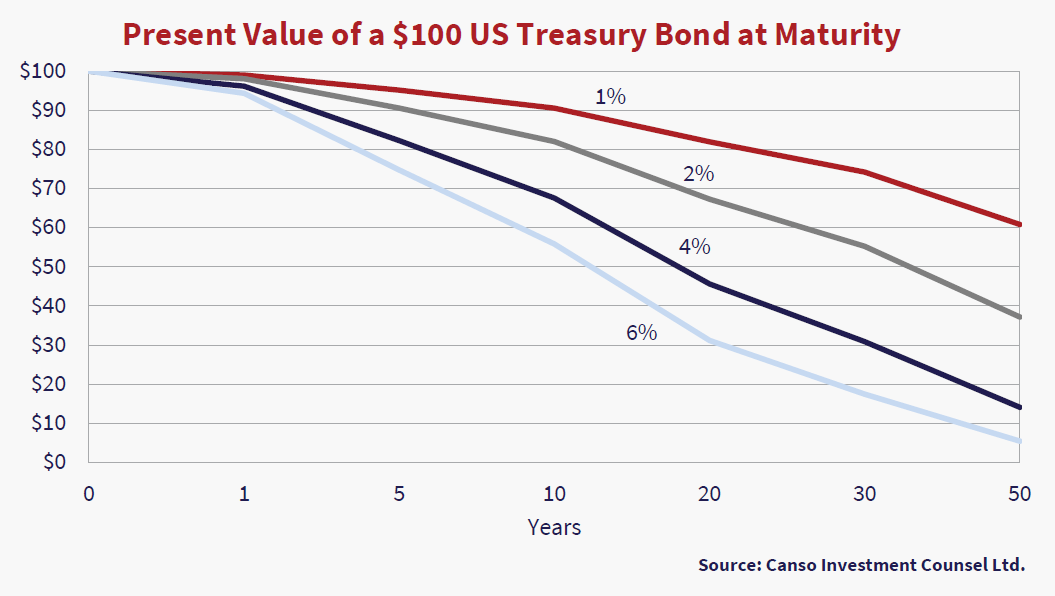 Present Vale of a $100 US Treasury Bond at Maturity. Graph source Canso Investment Counsel Ltd. Y axis $ amount up to $100. X axis is years 0-50. Three lines are shown trending downwards. Lines are labeled as 1%, 2%, 4% and 6%.