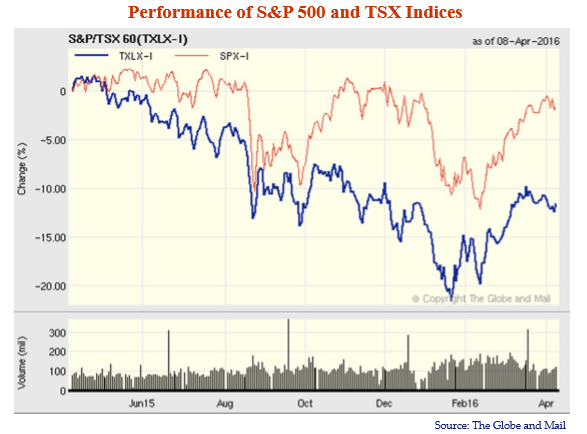 Performance-of-SP-500-and-TSX-Indices