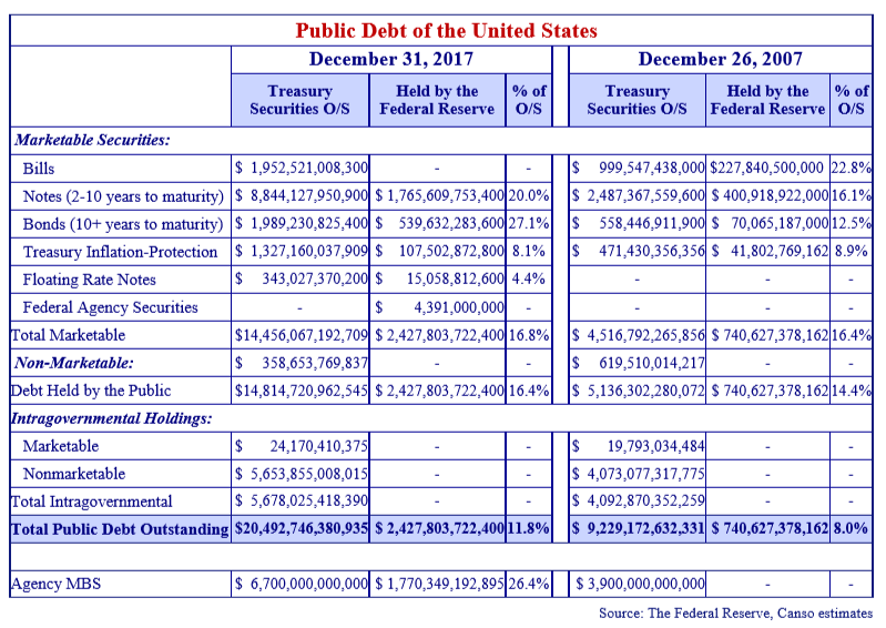 the table shows the public debt of the unites states from December 31, 2017 and December 26, 2007.