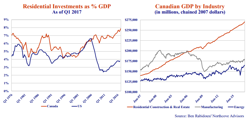 Residential Investments as % GDP. As of Q1 2017 line graph. Canadian GDP by Industry (in millions, chained 2007 dollars) line graph. Source: Ben Rabidoux/Northcove advisors.