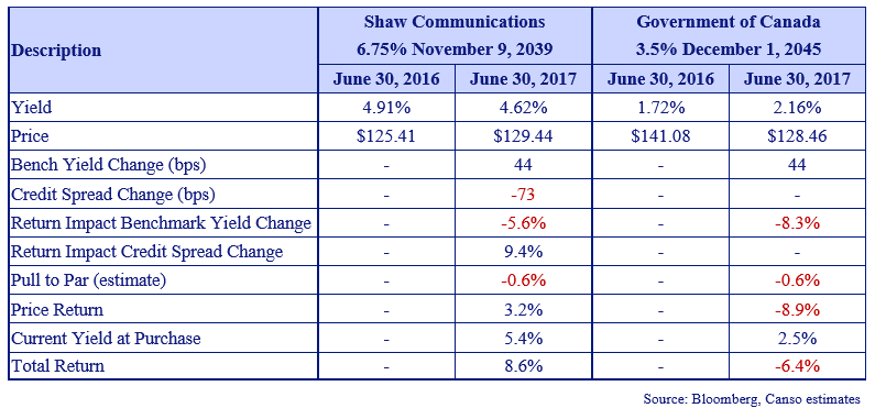 this table shows how the price erosion caused by rising yields using SHAW communications and the government of Canada as an example.