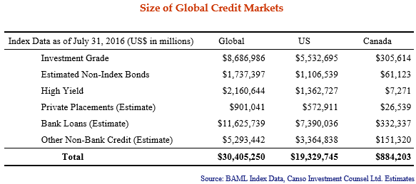 Size-of-Global-Credit-Markets