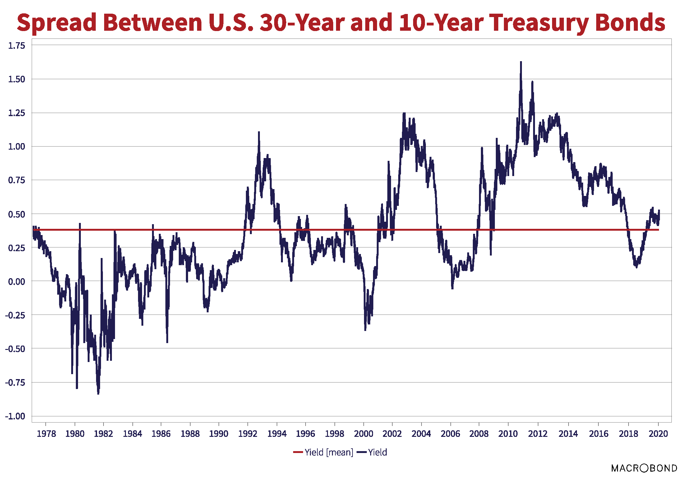 Spread between U.S 30-Year and 10-Year Treasury Bonds. Source: Macrobond. Yield (mean) line is drawn at (0, .30).