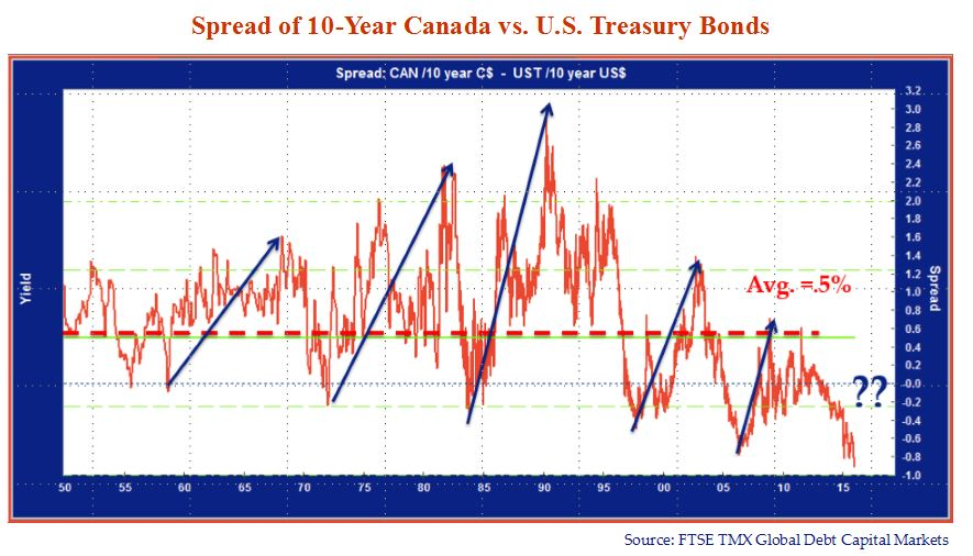 """Spread of 10-Year Canada VS US Treasury Bonds. Graph source is FTSE TMX Global Capital Markets.  The graph depicts multiple trend lines which rise upwards. Text on the chart includes: """"Avg. =.5%"""" and """"??"""""""