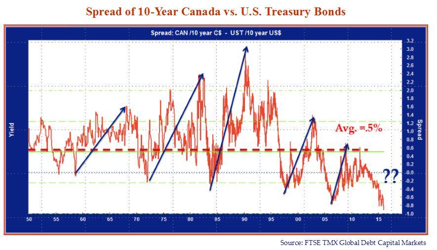 Spread of 10-Year Canada VS US Treasury Bonds