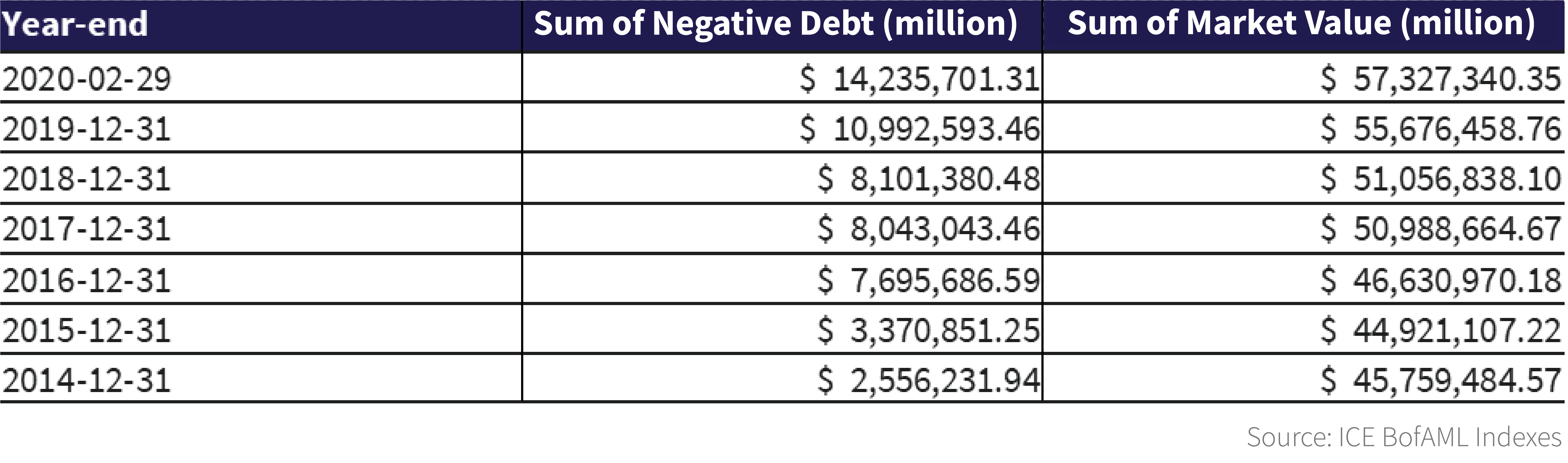 he table shows the amount of negative yielding debt out of the total ICE BofAML Global Broad Market Index.