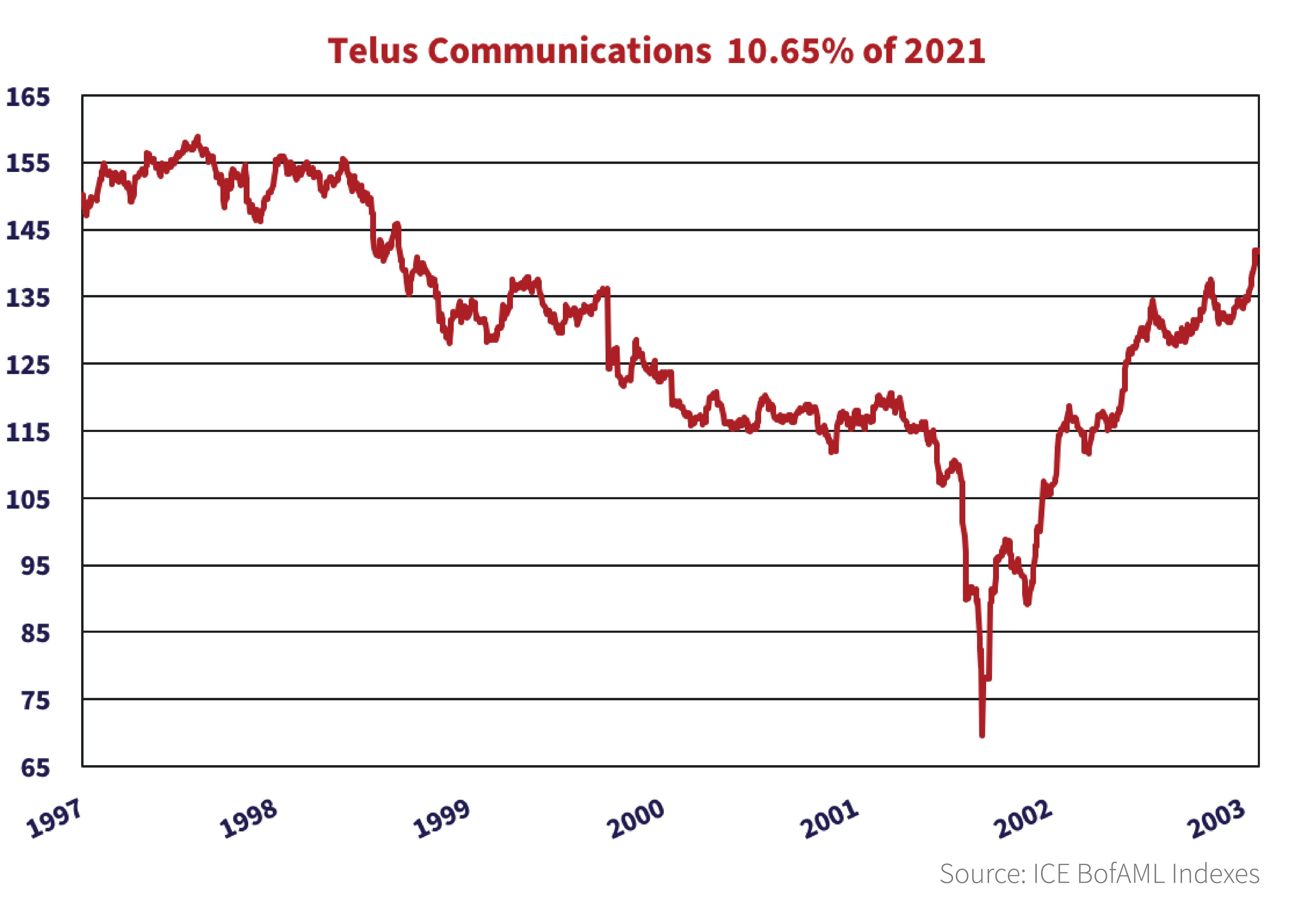 Line graph showing Telus Communications 10.65 percent of 2021 bonds