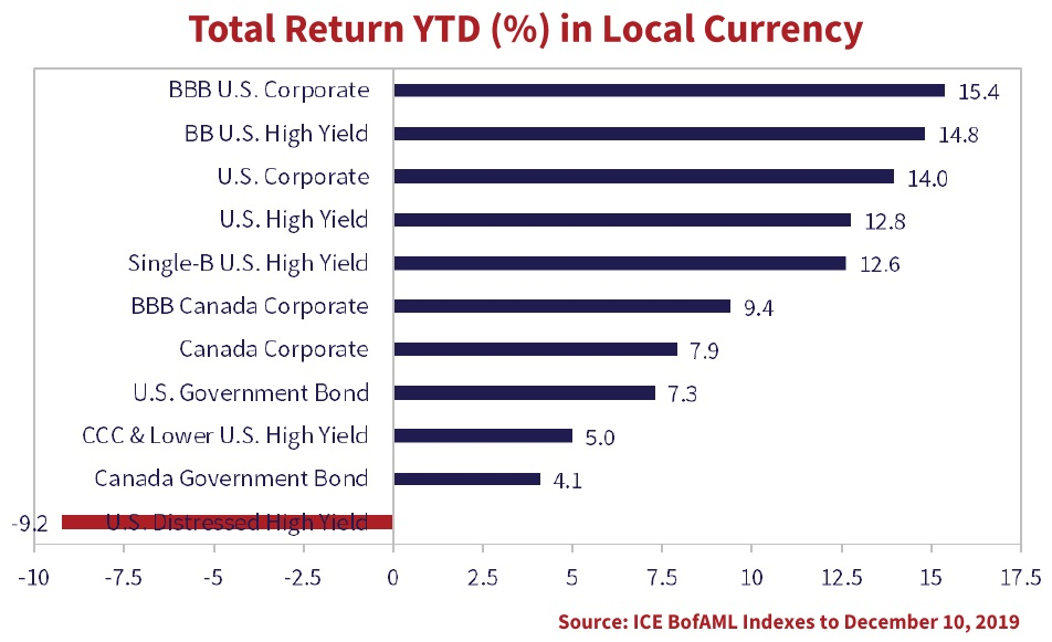 the bar graph shows the total return YTD in local currency for U.S. BBB Corporate Market