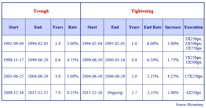 this chart shows the previous three prolonged Fed tightening cycles with their results.