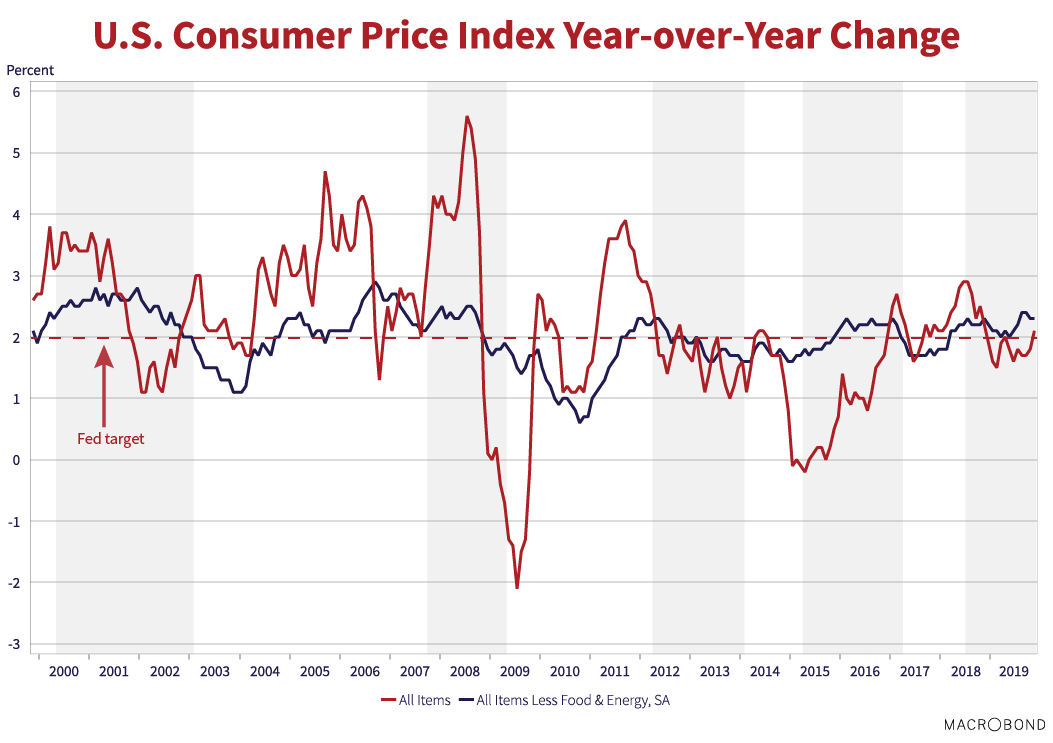 """U.S Consumer Price Index Year-over-year Change. Source: Macrobond. Fed target marked at (0,2).  Graph depicts All Items in red and All Items Less Food & Energy, SA in blue. Both lines trend alone the """"fed target"""" line, while rising and falling. Notable low for All Items (2009, -2)."""