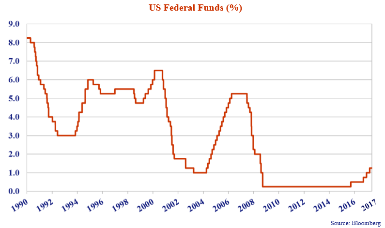 this line graph shows the US federal funds rates from 1990 to 2017.
