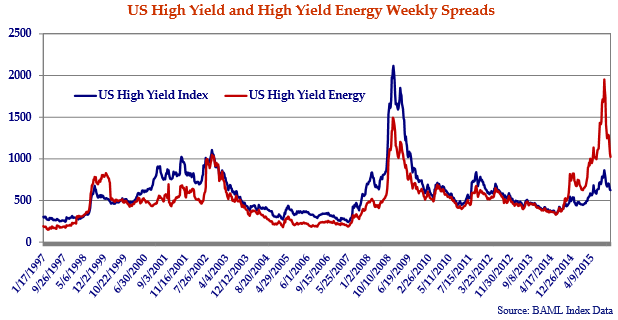 line graph showing the United States high yield and high yield energy weekly spreads from 1997 to 2016.