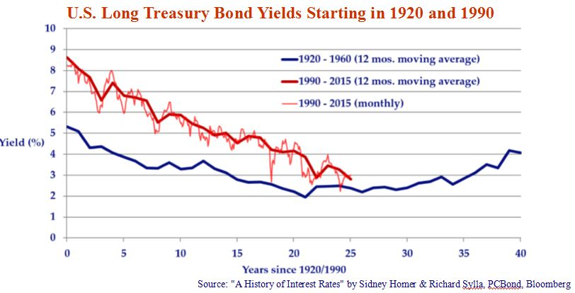 U.S. Long Treasury Bond Yields Starting in 1920 and 1990