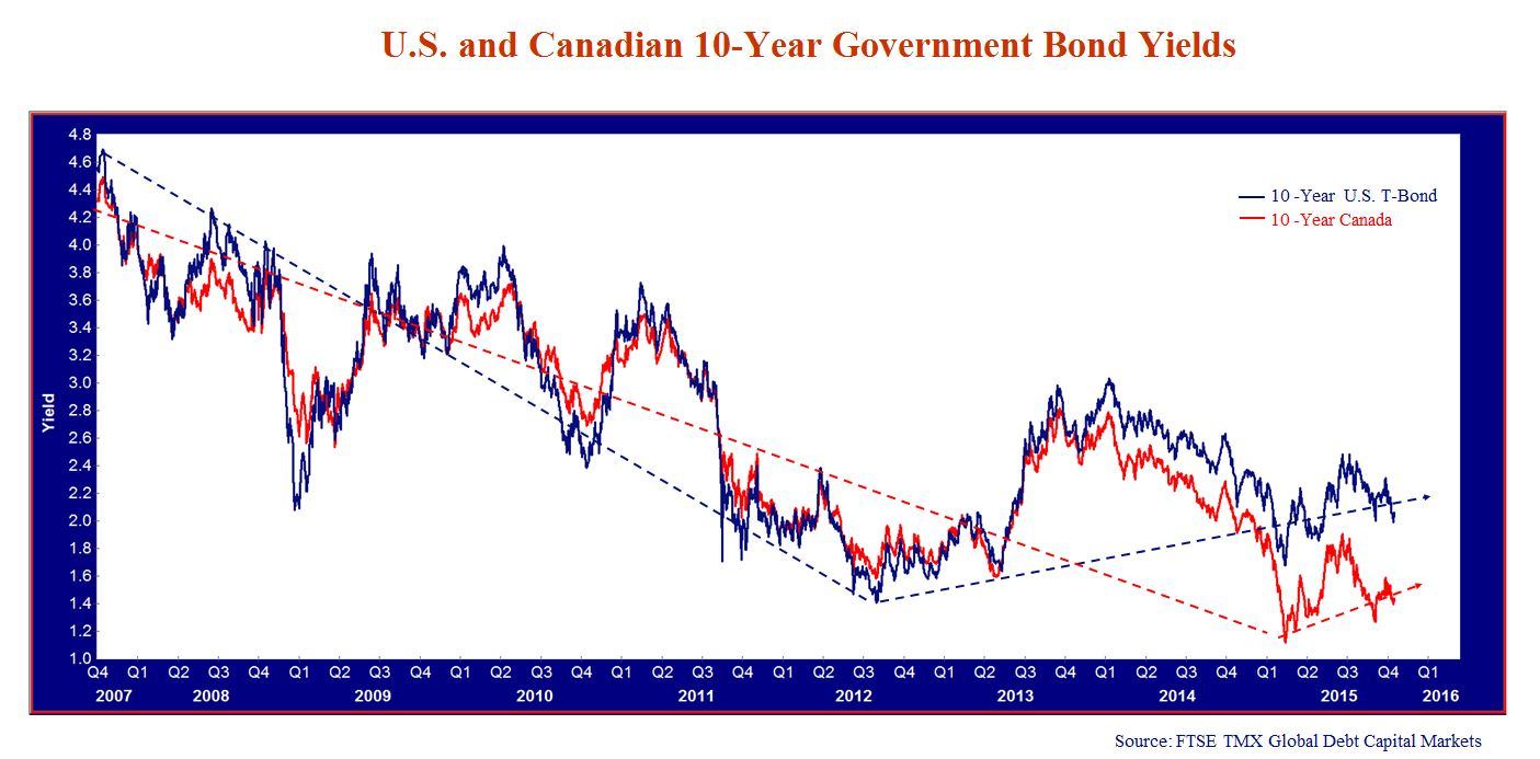 U.S. and Canadian 10-Year Government Bond Yields