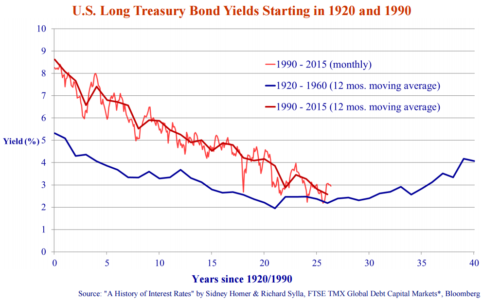 """U.S Long Treasury Bond Yields Starting in 1920 and 1990. Source: """"A History of Interest Rates"""" by Sidney Homer & Richard Sylla, FTSE TMX Global Debt Capital Markets, Bloomberg."""