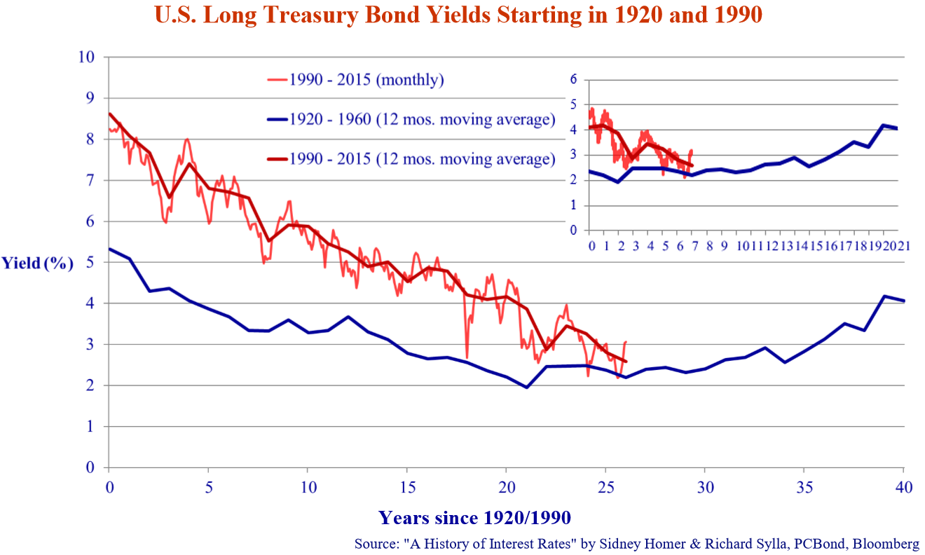 """US Long Treasury Bond Yields Starting in 1920 and 1990. Source: """"A History of Interest Rates"""" by Sidney Homer & Richard Sylla, PCBond, Bloomberg."""