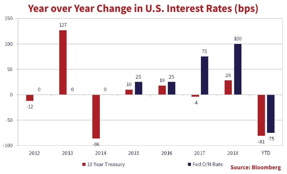 bar chart that shows the year over year change in the U.S. interest rates in bps. Shows data form 2012 to December 2019