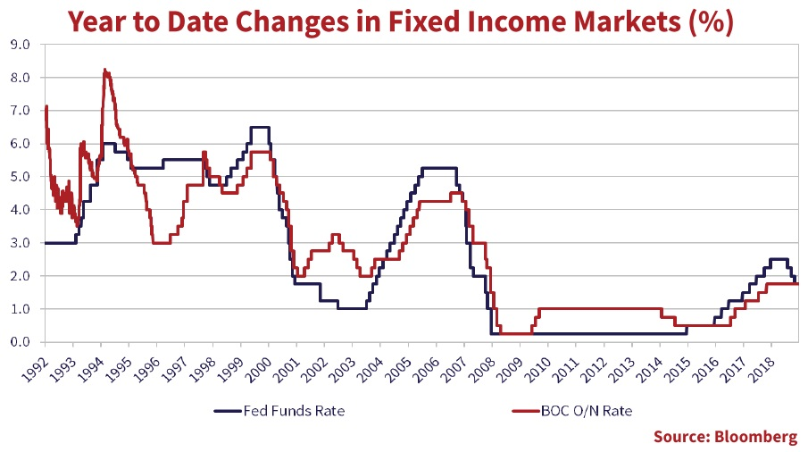 this is a line graph that shows the year-to-date changse in fixed income markets from 1992 to 2019.