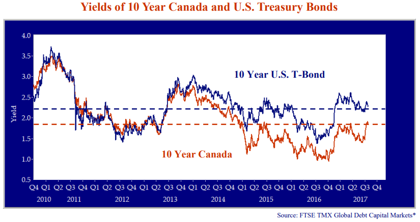 Yields of 10 year Canada and U.S Treasury Bonds. Source: FTSE TMX Global Debt Capital Markets*. Line graph shows 10 year Canada and 10 Year U.S T-Bond. Both trend similarly, with mean lines drawn at 1.8 (CAD) and 2.3 (U.S). Graph shows values from 2010 to 2017.