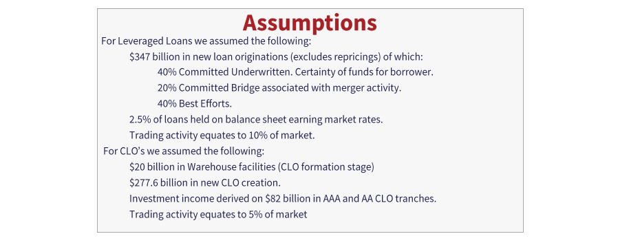 Assumptions made for leveraged loans