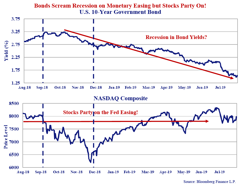 Bonds Scream Recession on Monetary Easing but Stocks Party On! U.S 10 year Government bond line graph. Line graph includes values from Aug 18 to Jul 19. Second line graph titled NASDAQ Composite. Includes values for same time span. Source: Bloomberg Finance L.P.