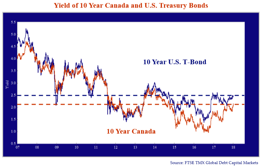 Yield of 10 Year Canada and U.S Treasury Bonds. Source: FTSE TMX Global Capital Markets*. Both graph lines trend similarly. Horizontal dashed lines indicated at 2.1% for Canada and 2.5% for U.S.