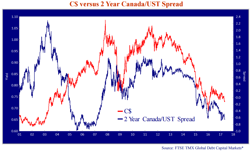 C$ versus 2 Year Canada/UST Spread. Source: FTSE TMX Global Debt Capital Markets*.