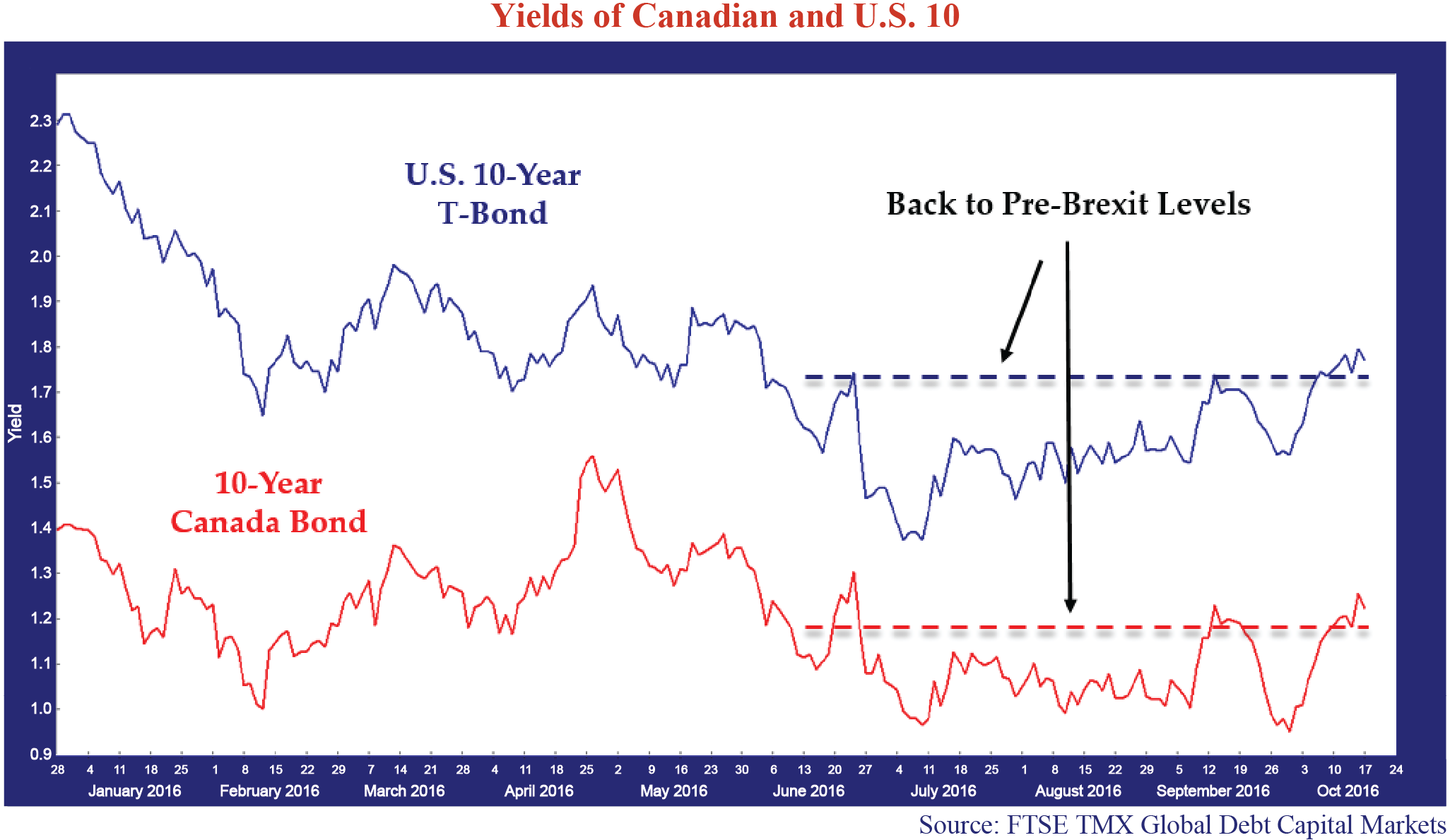 yields-of-canadian-and-U.S