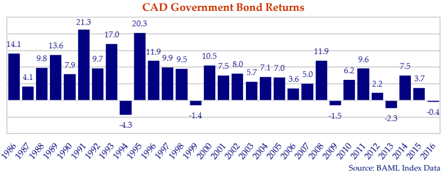 this bar graph shows the CAD government bond returns from 1986 to 2016.