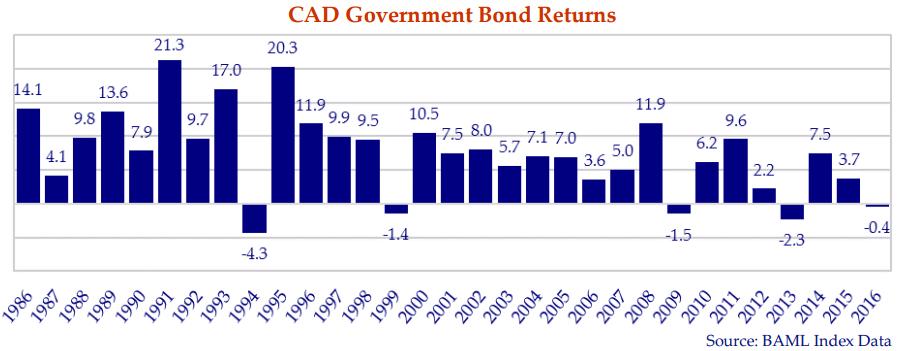 cad-gov-bond-returns