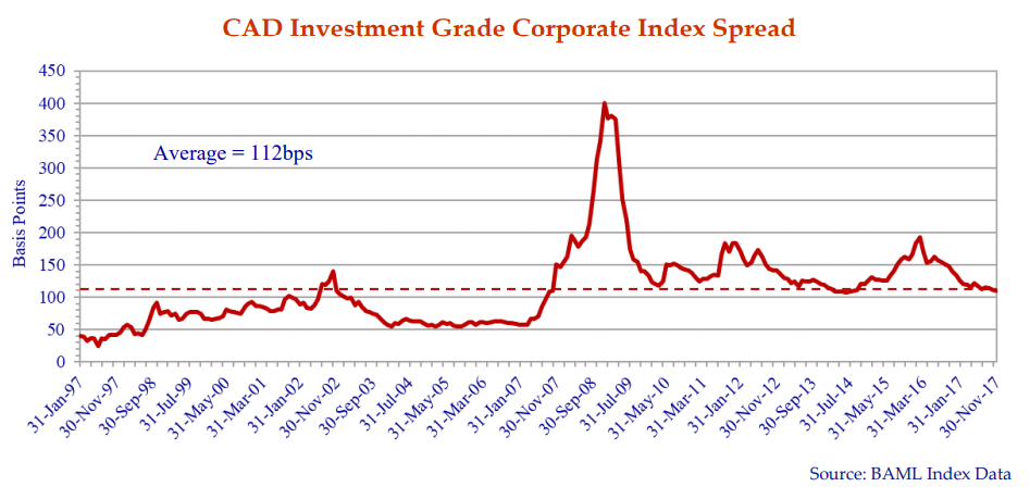 the line graph shows the CAD investment-grade corporate index spread in basis points from January 1997 till November 2017.