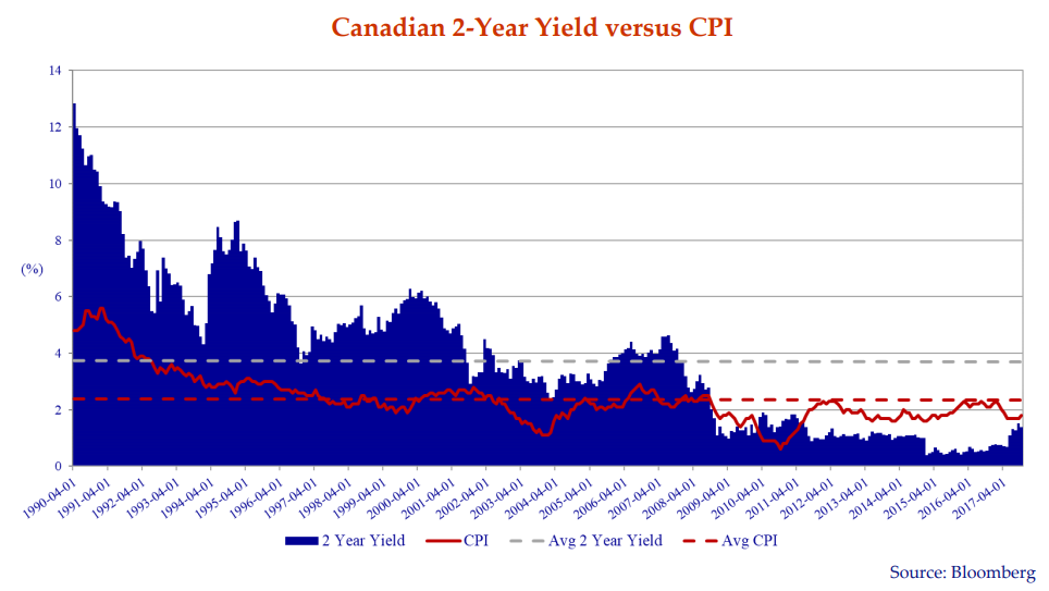 The graph depicts the yield on 2 year Government of Canada bonds versus the YoY Canadian CPI. The series dates back to 1990 up to April 2017.