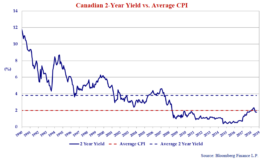 """The graph shows the 2-year Canada bond yield since 1990 when the Bank of Canada started its """"inflation targeting"""" regime to keep inflation between 1% to 3%."""