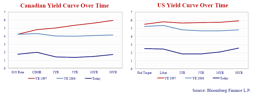 The graphs depict the Canadian and U.S. yield curves at year-end 1997, just prior to the Russian Debt Crisis, at year-end 2006, just prior to the Credit Crisis, and today.