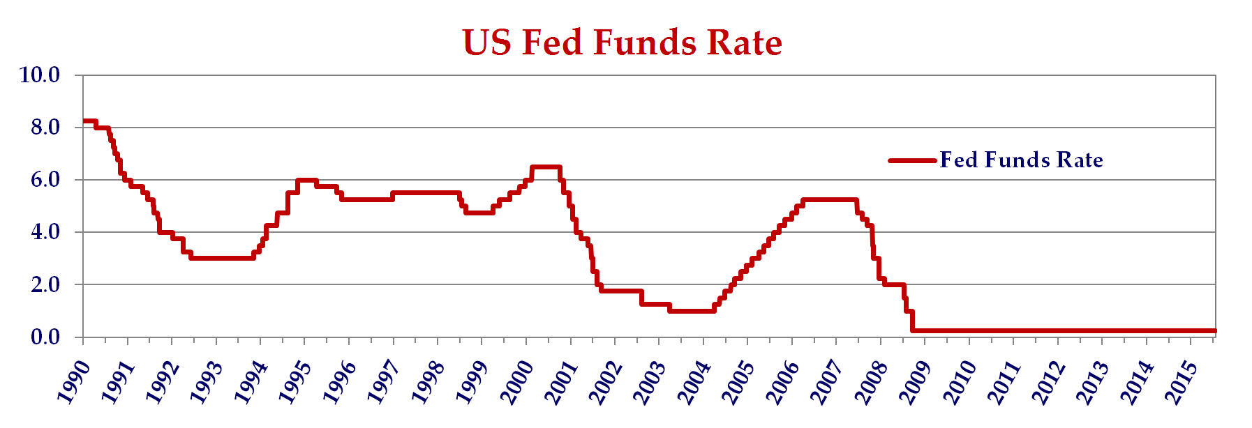 this line graph shows the United States fed fund rates from 1990 to 2016.