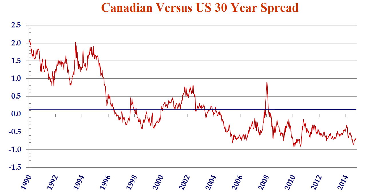 this line chart shows Canadian versus the United States 30 year spreads.