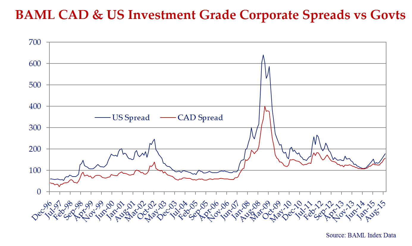 The line chart presents the spread of the investment grade bond indices in Canada and the US. Spreads are wider in both markets since reaching post Credit Crisis tights in June of 2014.