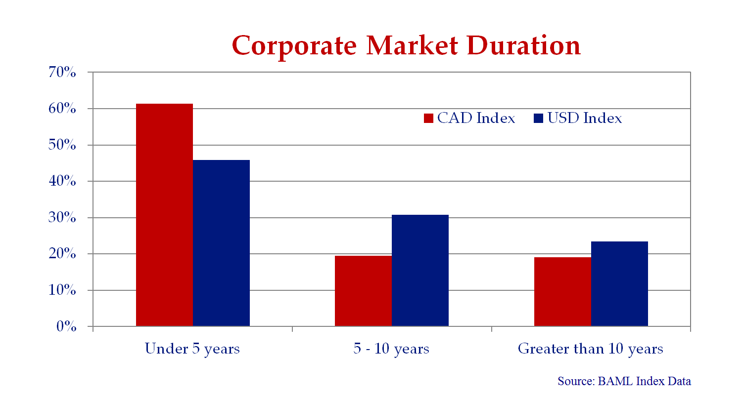 The chart breaks down the duration of the BAML Canadian and US Investment Grade Corporate Indexes.