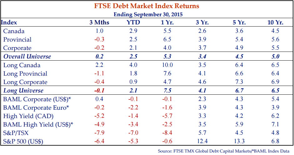 this table shows the FTSE debt market index returns for the period ending September 30, 2015.