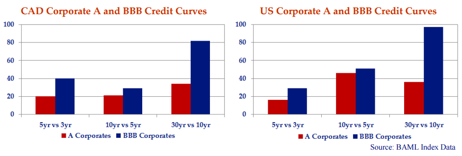 both bar charts show the credit curves for A and BBB rated corporates in Canada and the US as generated by the BAML Index data.