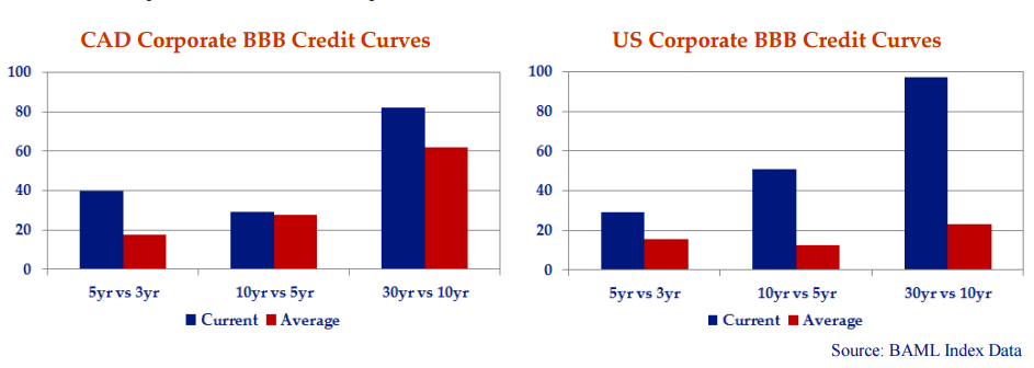 both bar charts illustrate for BBB rated credits in both Canada and the US the current steepness of credit curves is higher than the historic averages.