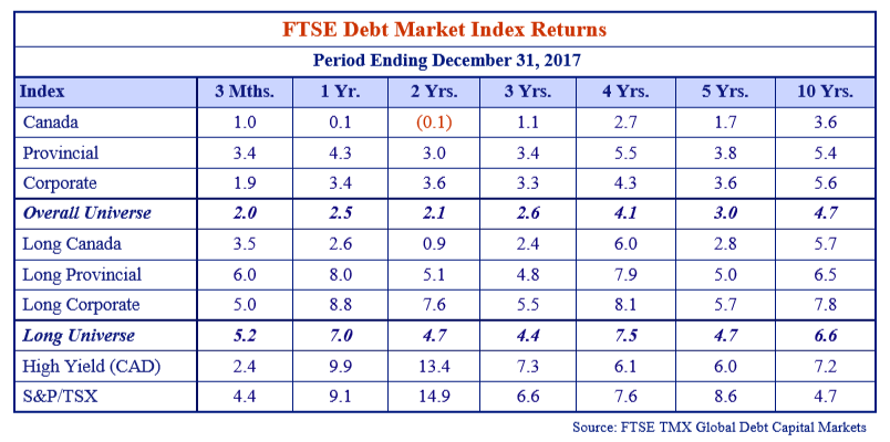 this table shows the FTSE debt market index returns for the period ending December 31, 2017.