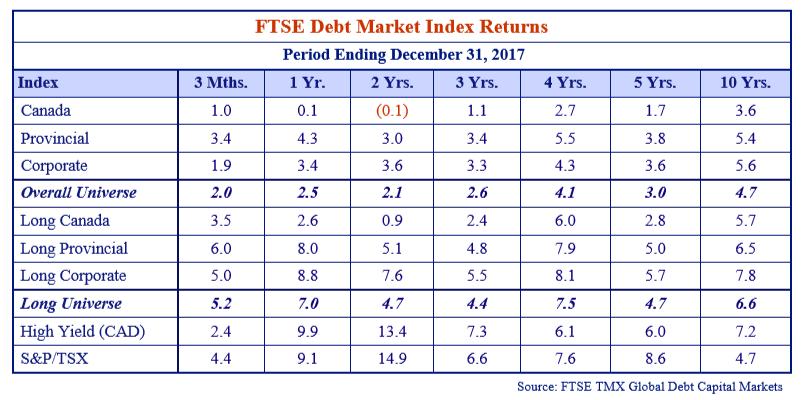 ftse-debt-market-index-returns.png