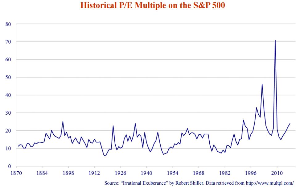 """Historical P/E Multiple on the S&P 500. Source: """"Irrational Exuberance"""" by Robert Shiller. Data retrieved from http://www.multpl.com/. Line graph shows values for 1870 to 2010, where it peaks drastically (2010, 70) from (1870, 10)."""