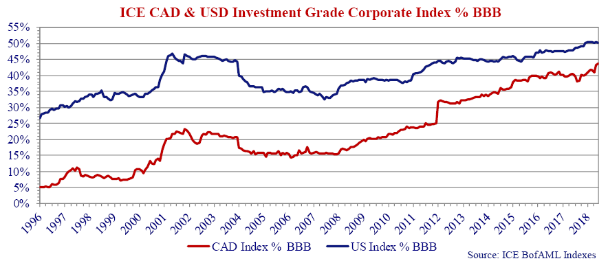 The graph shows the BBB percentage of the Canadian and U.S. investment grade markets based on face value.