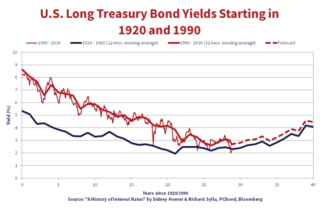 """U.S Long Treasury Bond Yields Starting in 1920 and 1990. Source: """"A History of Interest Rates"""" by Sidney Homer & Richard Sylla, PC Bond, Bloomberg."""