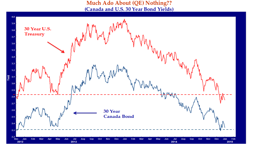 Much Ado About (QE) Nothing?? (Canada and U.S 30 Year Bond Yields). Source: not noted.
