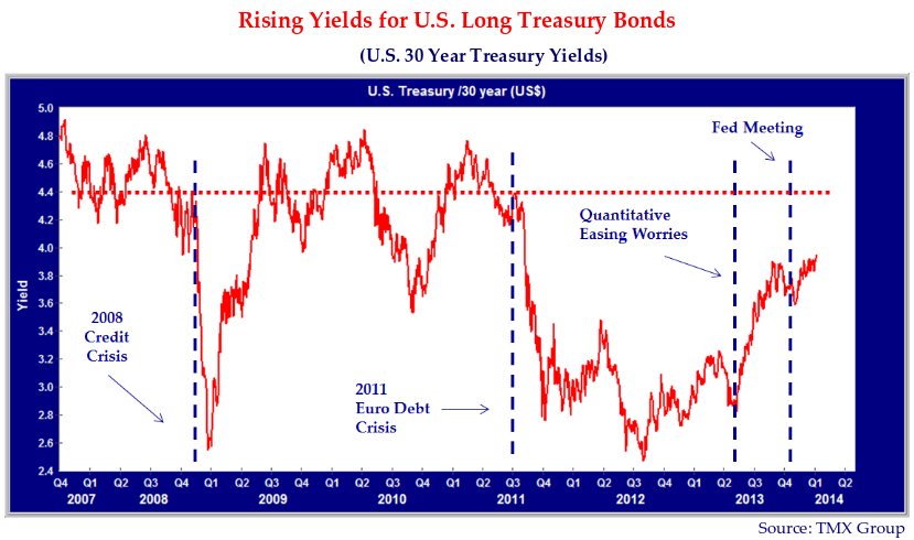 """Graph depicting Rising Yields for U.S Long Treasury Bonds. (U.S 30 Year Treasury Yields). Graph source is TMX Group. Y axis is Yield 2.4 - 5.0. X axis is Q4 2006 - Q2 2014, listed by quarter. Notes on graph point out """"2008 Credit Crisis"""" (Q1 2009, 2.6), """"2011 Euro Debt Crisis"""" (Q3 2011, 4.2), """"Quantitative Easing Worries"""" (Q2 2013, 3.0), and """"Fed Meeting"""" (Q4 2013, 3.8). The graph trend line is horizontal at (0, 4.4)."""