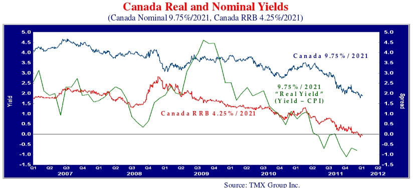 this line graph plots the Canadian real and nominal yields.